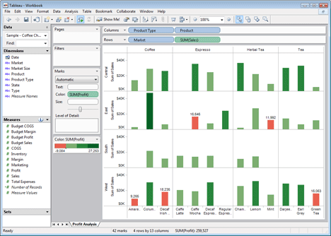 Visual analytics for pivot tables