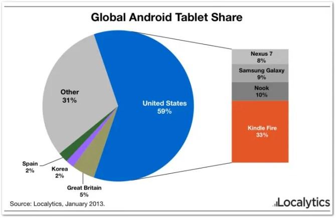 Android Tablets Marktanteil