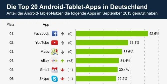 das sind die beliebtesten tablet apps f r android im september tablet blog. Black Bedroom Furniture Sets. Home Design Ideas