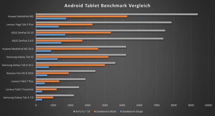 Lenovo Tab3 7 Plus Benchmarks