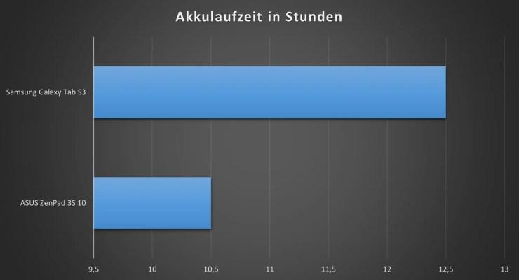 Akkulaufzeit Galaxy Tab S3 vs. ZenPad 3S 10