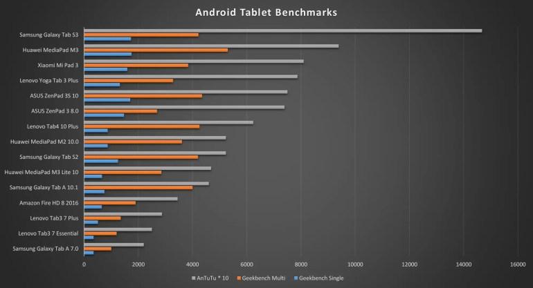 Huawei MediaPad M3 Lite 10 Benchmarks