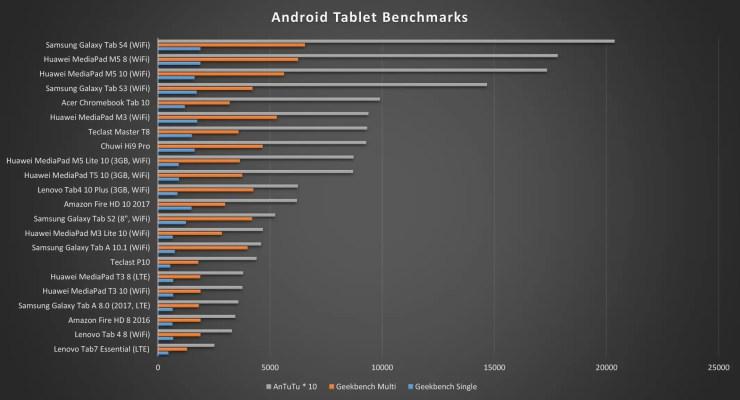 Huawei MediaPad T5 10 Benchmarks