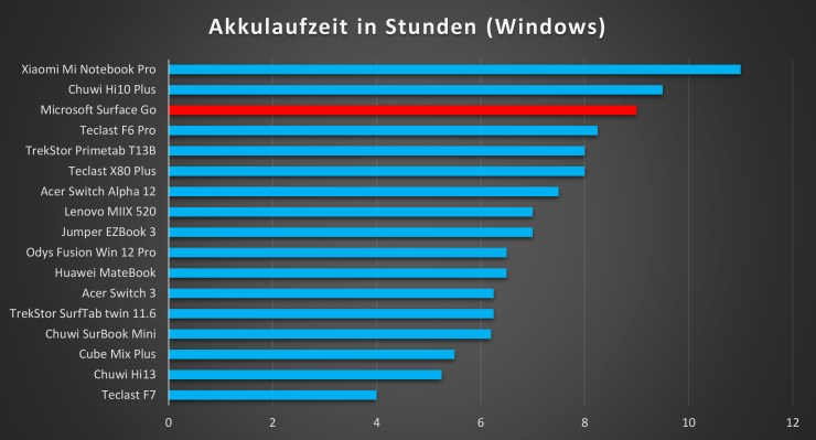 Microsoft Surface Go Akkulaufzeit