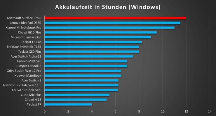 Microsoft Surface Pro 6 Akkulaufzeit