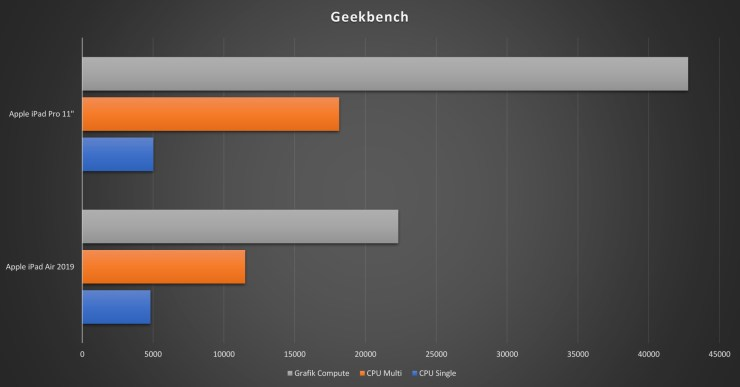 iPad Air vs iPad Pro Geekbench
