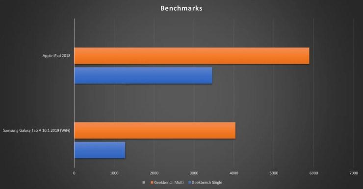 iPad vs Galaxy Tab A 2019 Benchmarks