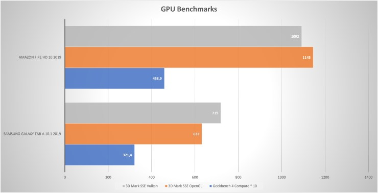 Amazon Fire HD 10 GPU Benchmarks
