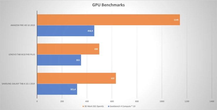 Lenovo Tab M10 FHD Plus GPU Benchmarks