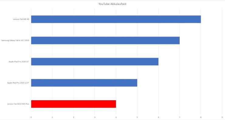 Lenovo Tab M10 FHD Plus YouTube Test