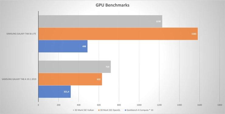 Samsung Galaxy Tab S6 Lite VS Tab A 10.1 Vergleich GPU Benchmarks