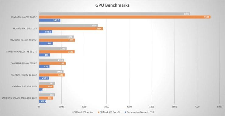 Samsung Galaxy Tab A7 GPU Benchmarks