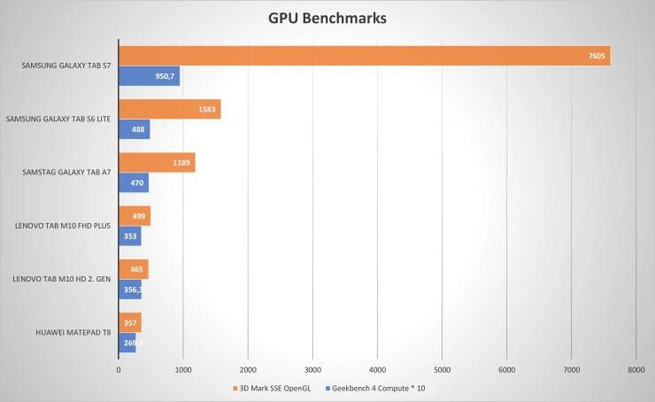 Lenovo Tab M10 HD 2. Gen GPU Benchmarks