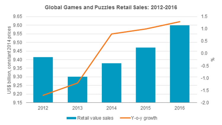Investing in Board Games - retail sales graph