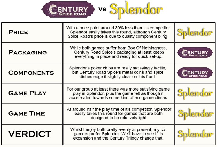 Century Spice Road vs Splendor - Comparison chart