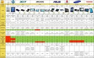 Comparatif détaillé de 18 tablettes tactiles