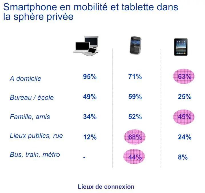 Usages des tablettes