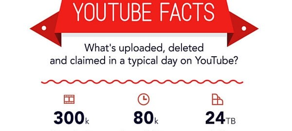 24 Hours of YouTube