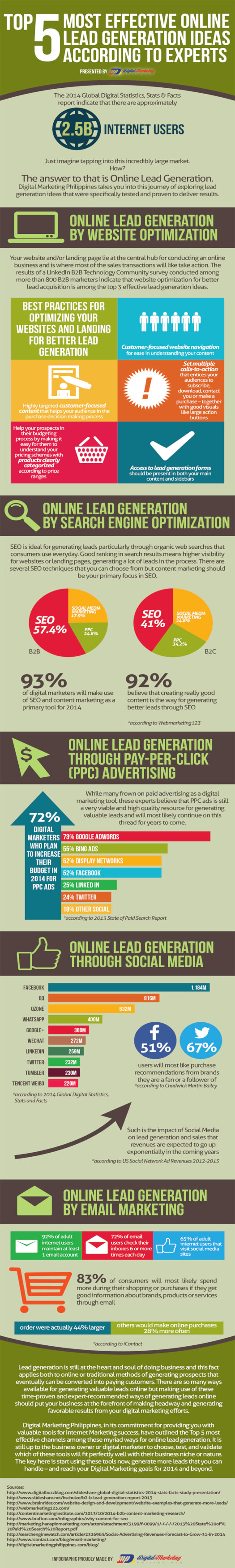 5 Most Effective Online Lead Generation Strategies