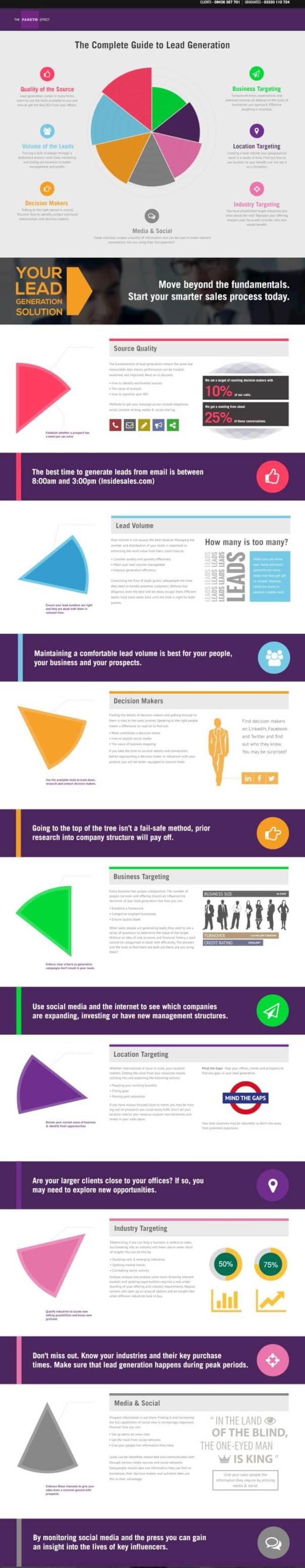 seven_vital_components_of_lead_generation