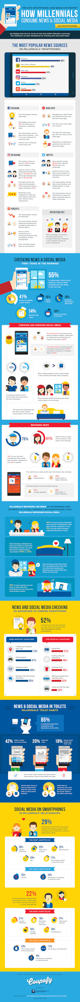 How Millennials Digest Social Media and News on Smartphone