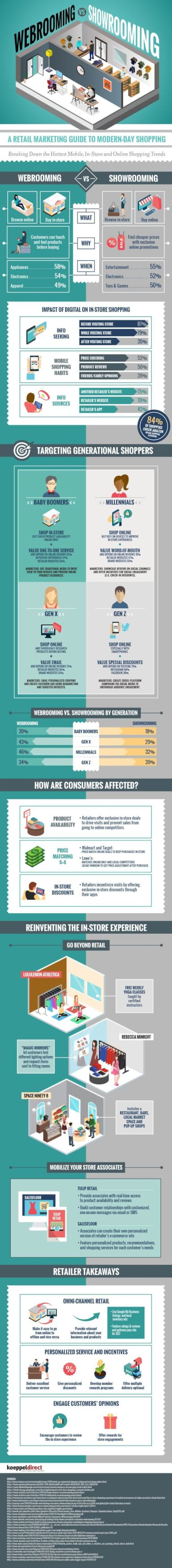 What is Webrooming? How is it Different from Showrooming? [Infographic]