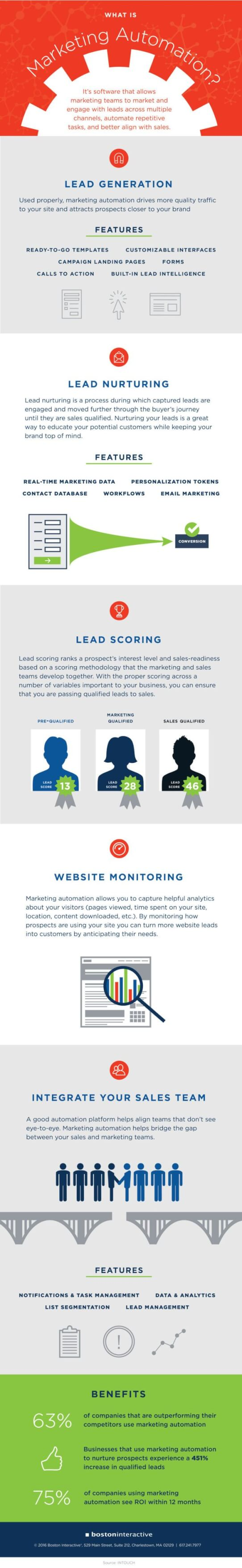 what-is-marketing-automation-infographic