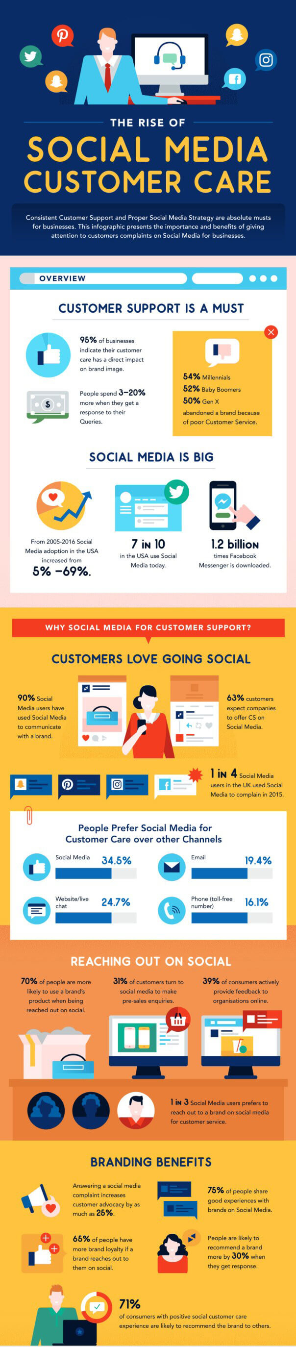 How-to-Use-Social-Media-for-Customer-Service-full_01