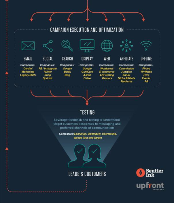 how-to-organize-your-marketing-infographic_02