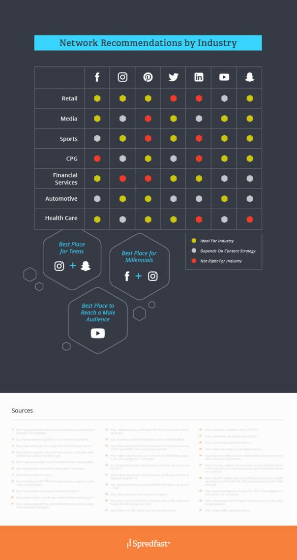 Social-Audience-Guide-infographic-industry