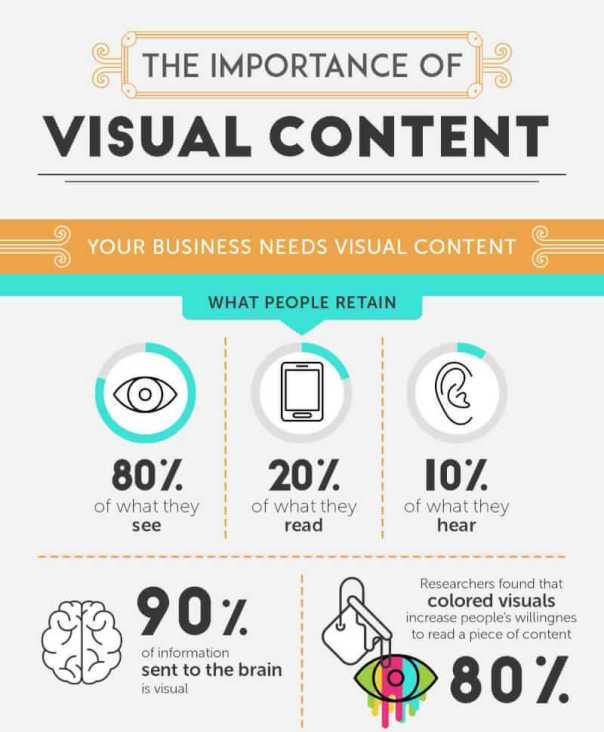 The Importance of Visual Content [Infographic]