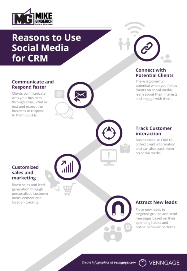reasons to use social media with your CRM from MikeGingerich.com