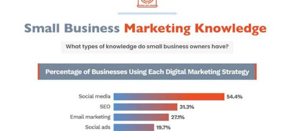 Infographic- Small business and link building.