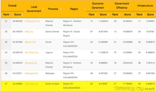 Ranked 37th overall among the top 50 cities in the Philippines