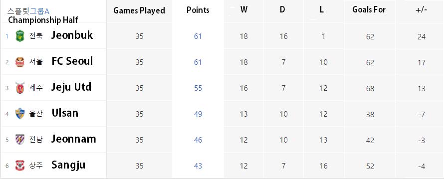 top-half-table