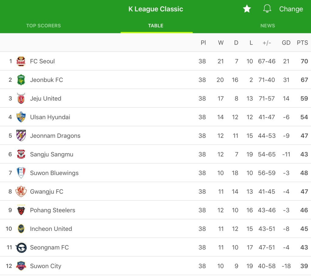 One final league table.