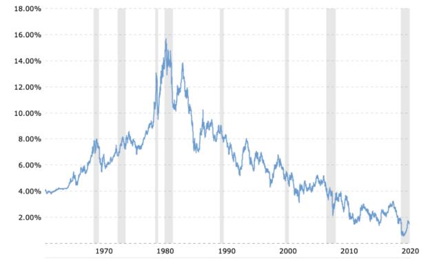 tassi di interesse crescenti: cosa cambia