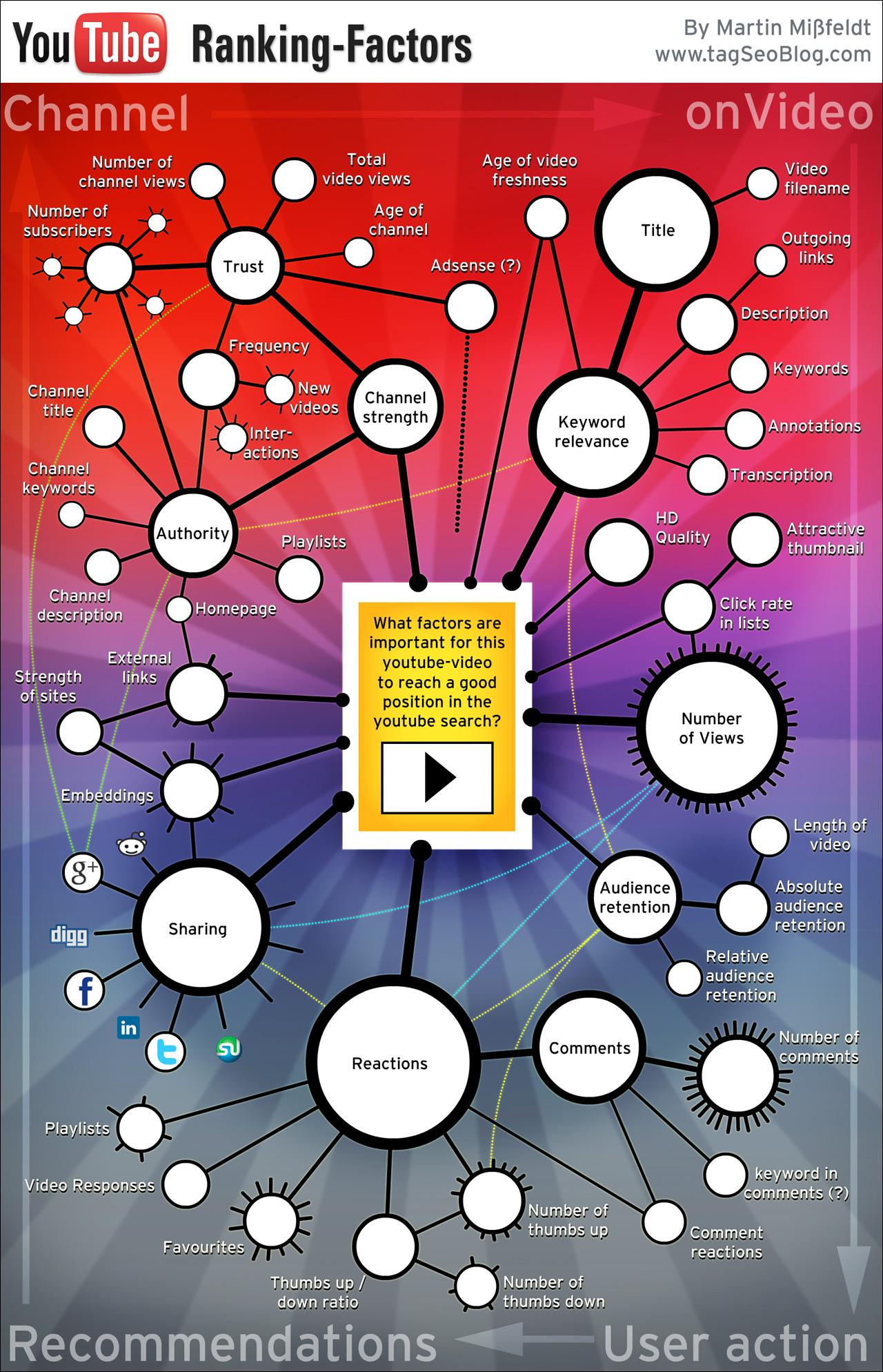 YouTube Ranking Factors Infographics