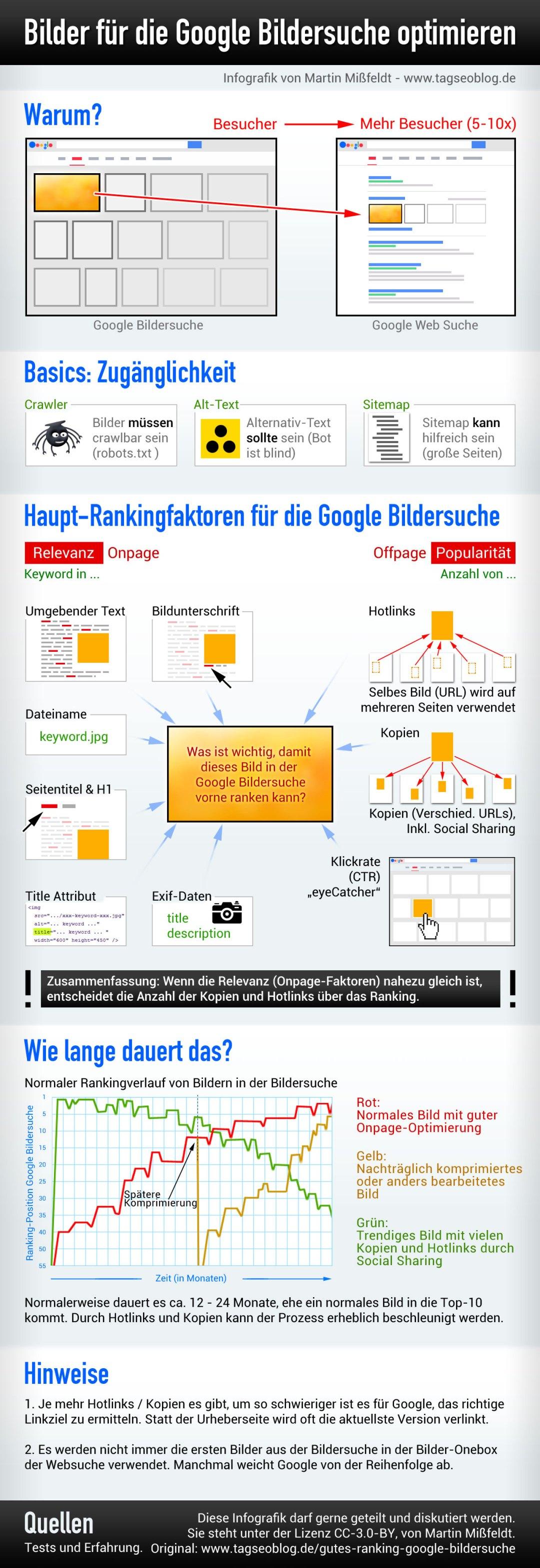 Optimierung von Bildern für die Google Bildersuche