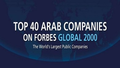 Photo of أرامكو الأعلى قيمة عالميًّا تتصدر.. فوربس تكشف عن أقوى 40 شركة عربية