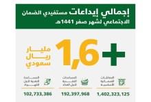 "Photo of ""الموارد البشرية"" تودع 1.7 مليار ريال معاشات مستفيدي الضمان الاجتماعي لشهر صفر"