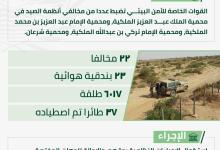 Photo of الأمن البيئي: ضبط 22 مخالفًا لأنظمة الصيد في عدد من المحميات