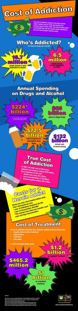 Addiction Recovery Plan Worksheet and Best 20 Substance Abuse Treatment Ideas On Pinterest Addiction