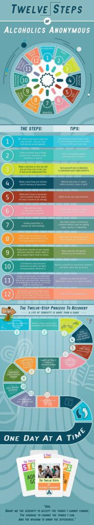 Al Anon Step One Worksheet and Best 25 Aa Steps Ideas On Pinterest Aa 12 Steps Alcoholics