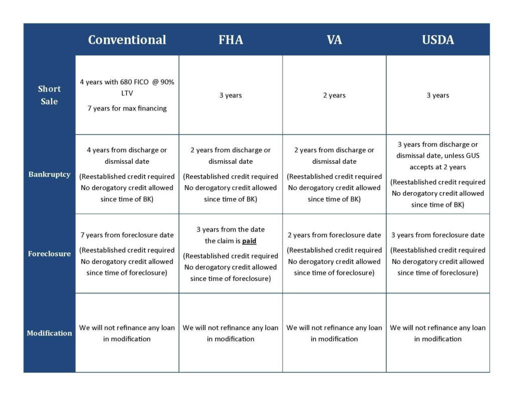 Bankruptcy Worksheet and Fha Conventional Va Usda Mortgage after foreclosure Shortsale or