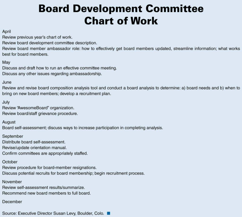 Board Meeting Report Template and Report Template for Board Of Directors Best Business Template