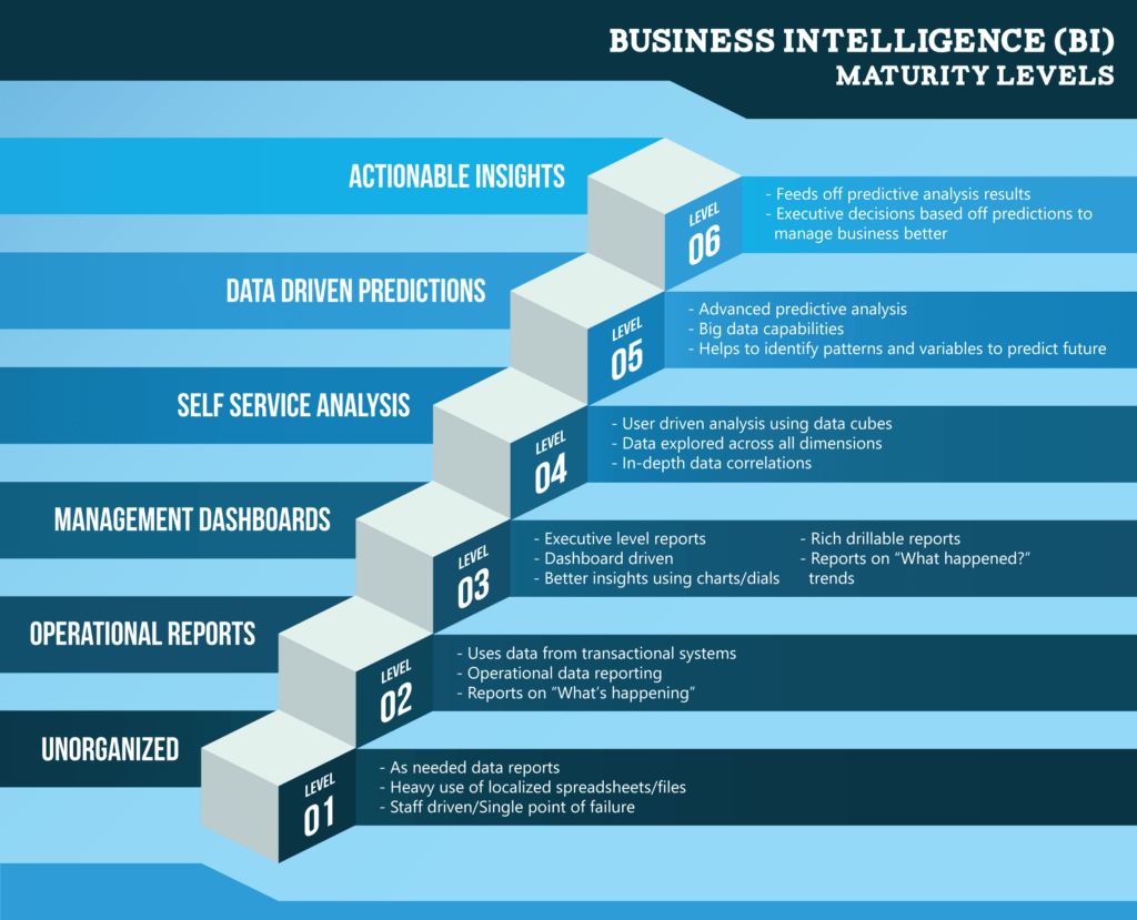 Business Intelligence Vision Statement Examples and 15 Best Business Intelligence tools for Small and Big Business