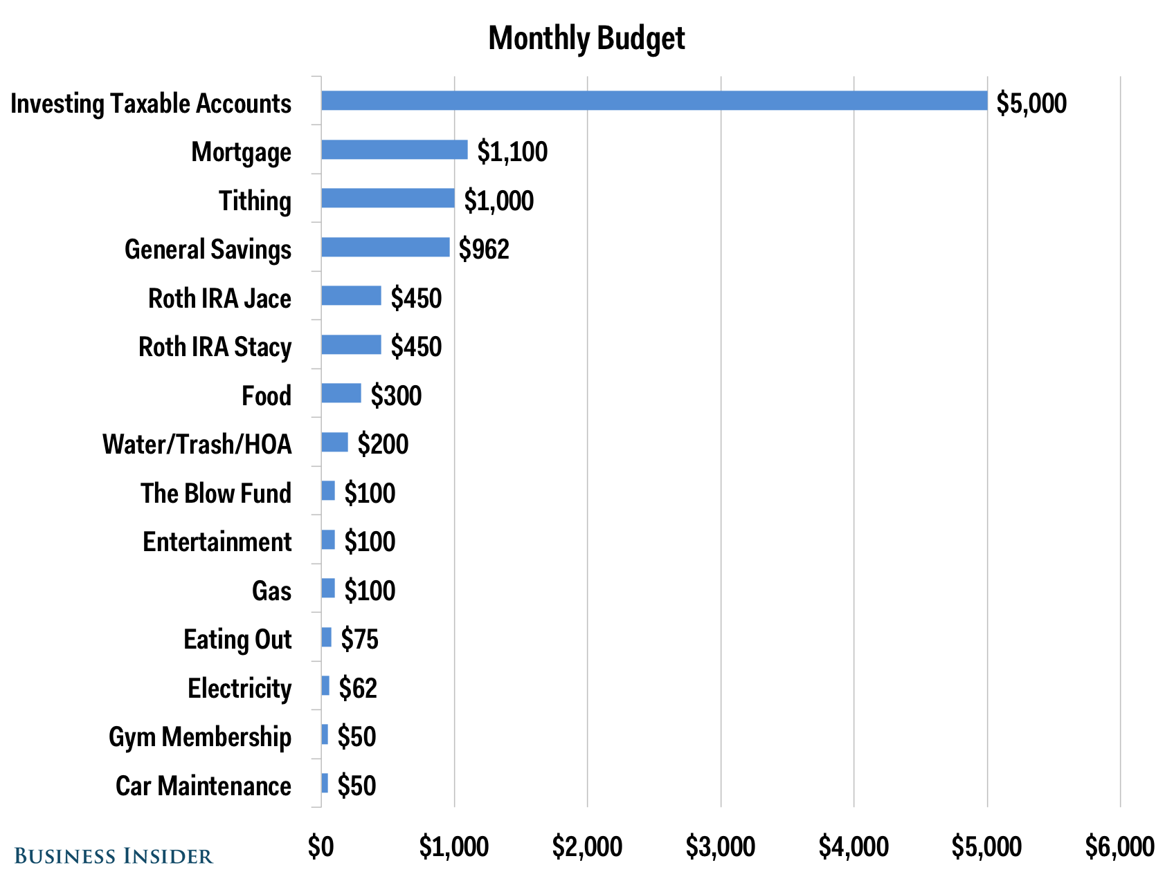 Church Budget Spreadsheet and Here S the Bud Of A Couple who Earns 150 000 and Tithes