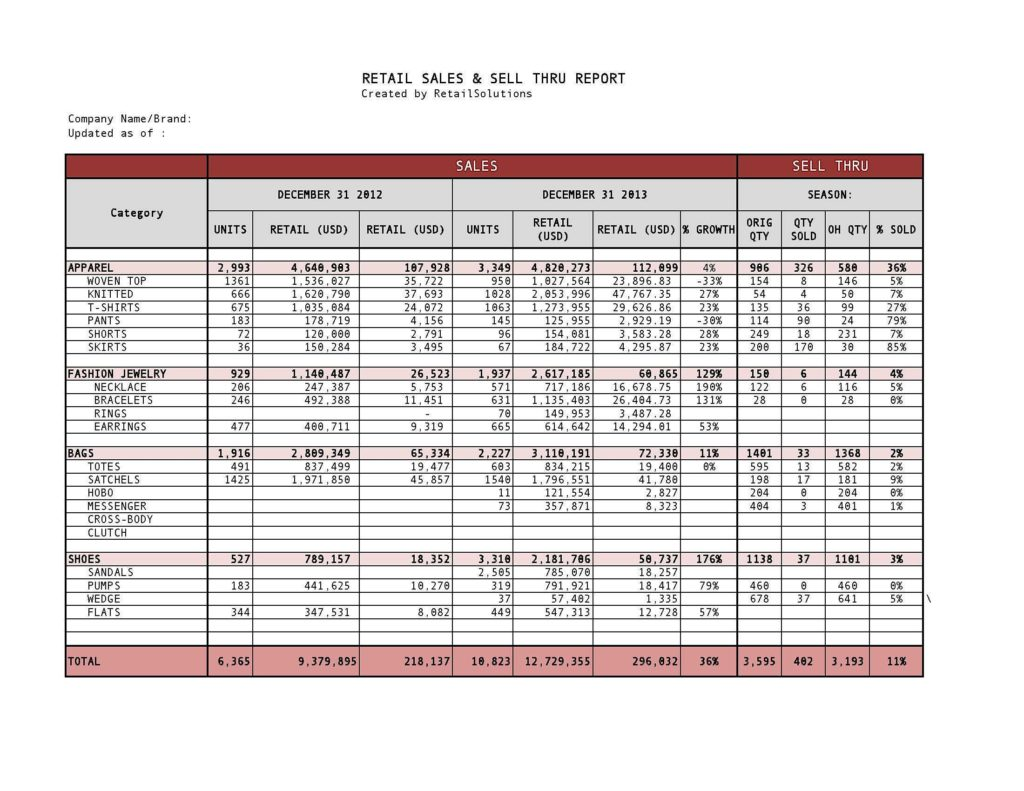 Clothing Inventory Spreadsheet and Retail Sales and Sell Through Report Created Template Showing