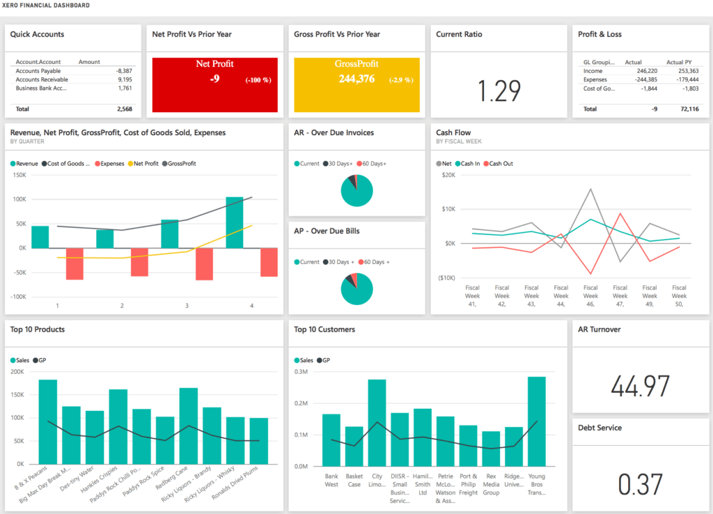 Dashboard Financial Reporting Examples and Power Bi Dashboard Profit and Loss